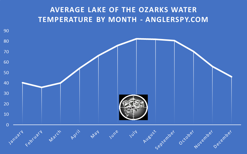 Lake of the Ozarks Average Water Temperature by Month