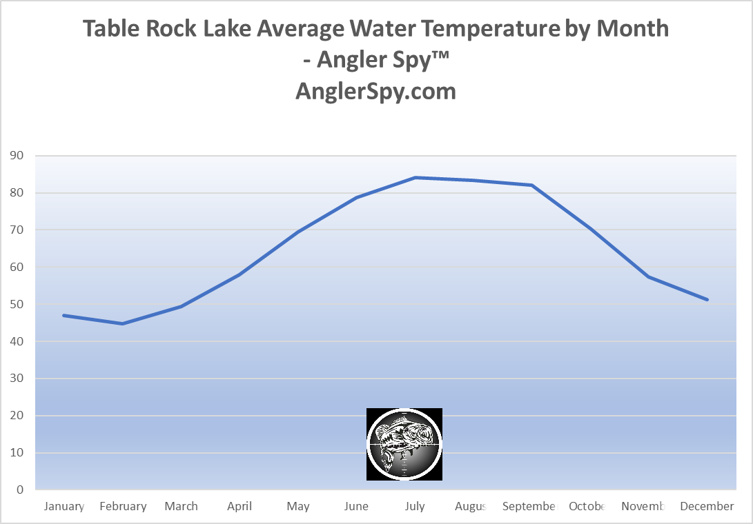 Table Rock Lake Average Water Temperature By Month